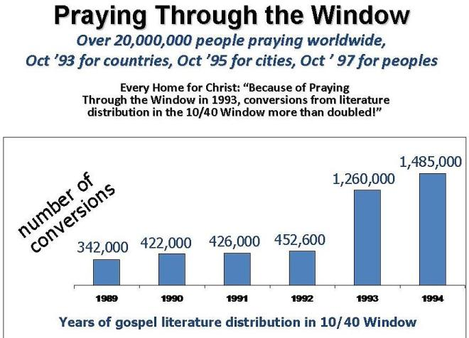 ad2000-praying-through-the-window-chart-1